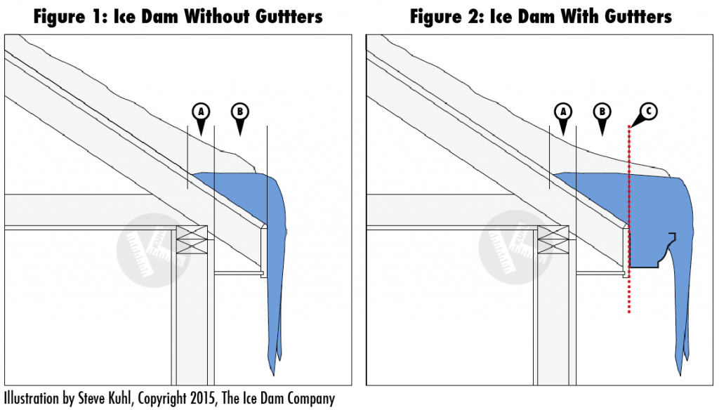 Do gutters cause ice dams?