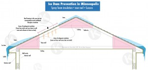 Attic insulation contractor addresses ice dams with new insulation in Edina