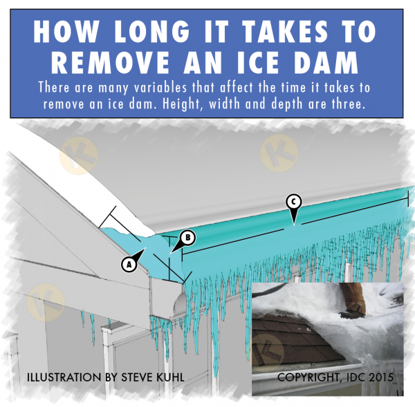 Time it takes to remove ice dams.