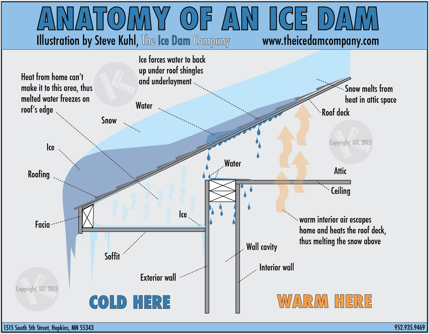 Ice Dam Drawing